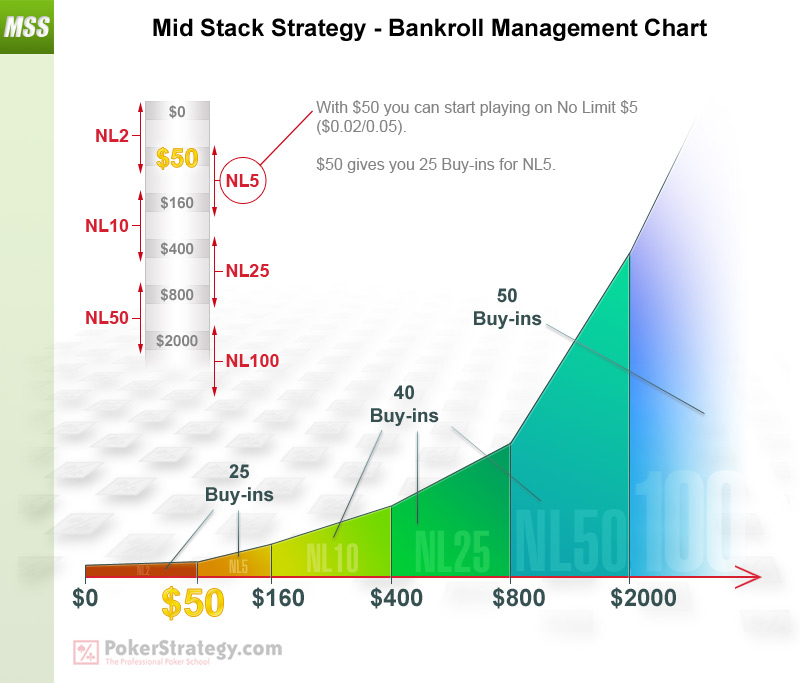 Mid Stack Strategy - Bankroll Management Chart