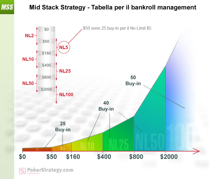 Mid Stack Strategy - Tabella per il bankroll management