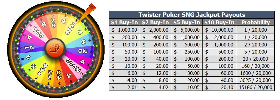 Twister Poker