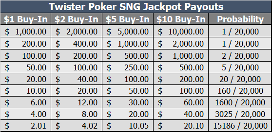 sit and go poker bankroll management