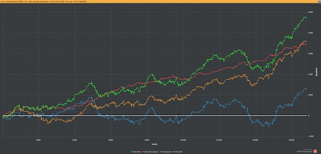 Phil ivey poker graph navy admiral fired gambling