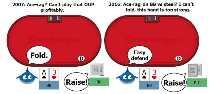 Poker tips playing out of position