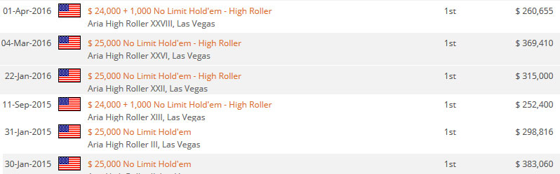 Tom maartese Aria High Roller