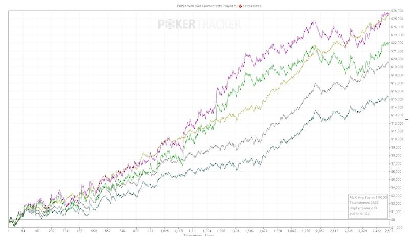 firstclassfree poker grafico