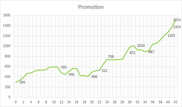 График продвижения qruasan в промоушене