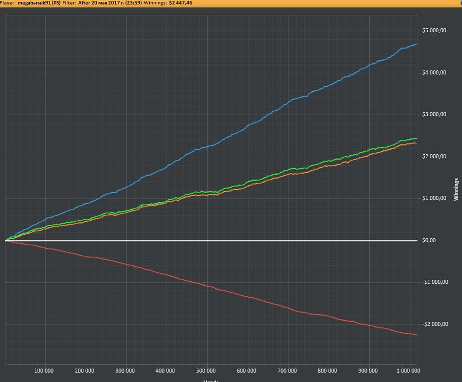 График megabarsuk911 за время участия