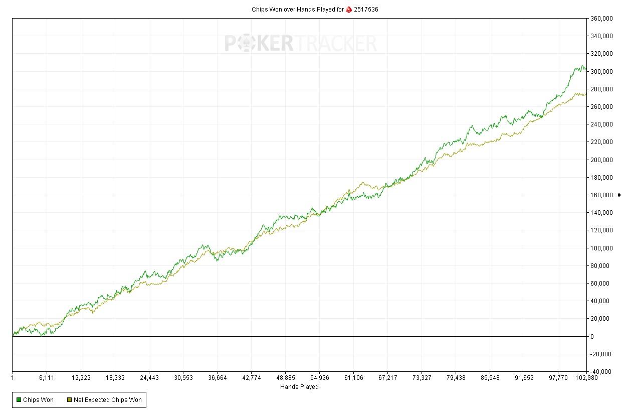 График Miha585 на лимите $15