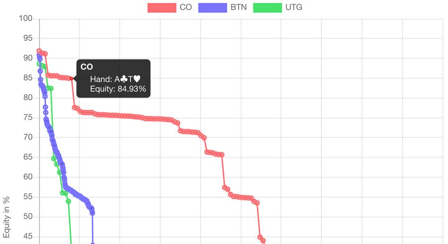 equity charts pokerranger 2