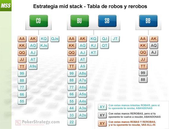 Mid Stack Strategy - Steals & Resteals Chart