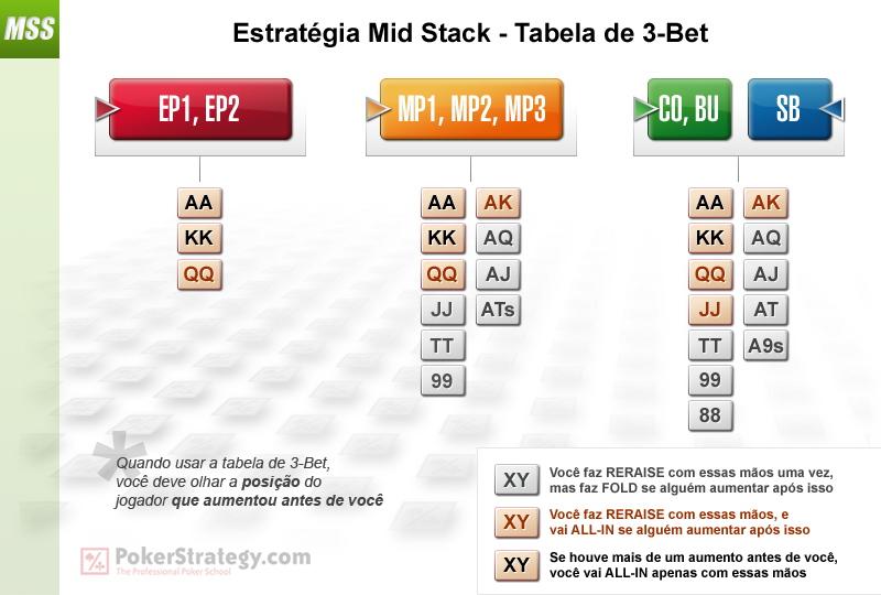 Poker 3 bet strategy courchevel poker wikipedia