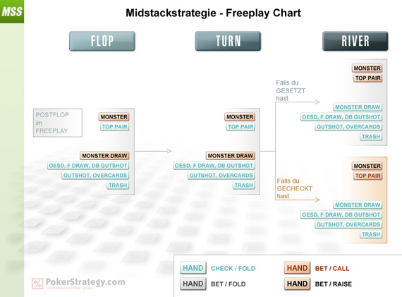 Mid Stack Strategy - Freeplay Chart