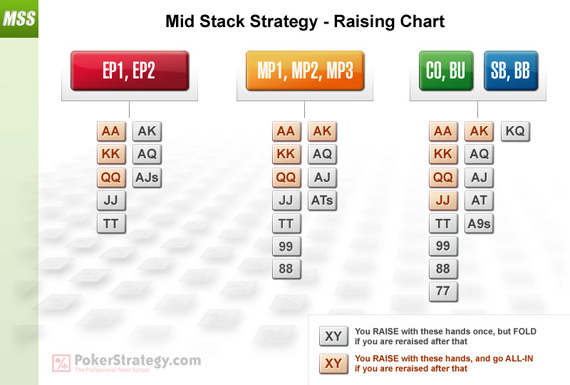 Mid Stack Strategy - Raising Chart