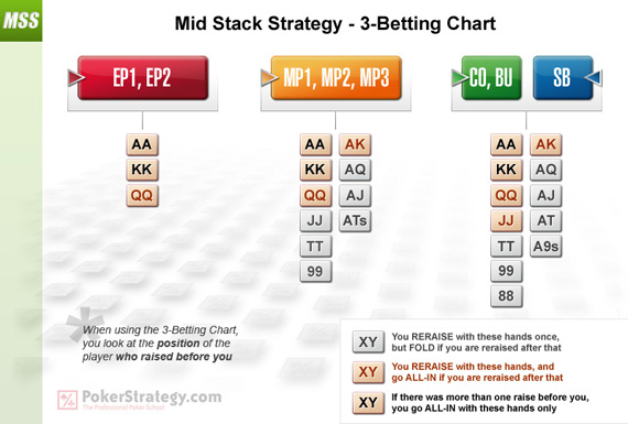Mid Stack Strategy - 3-Betting Chart