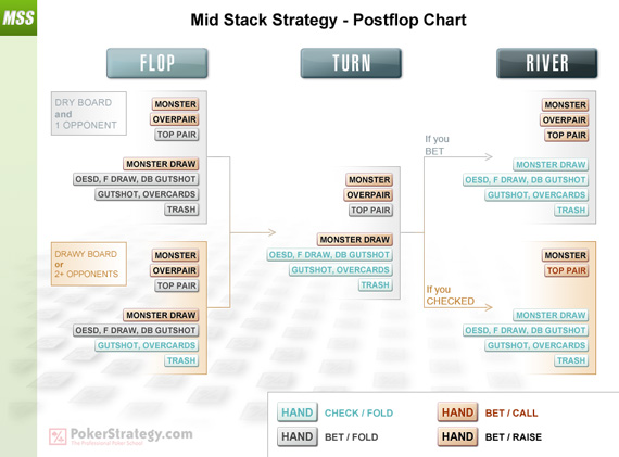 Mid Stack Strategy - Postflop Chart