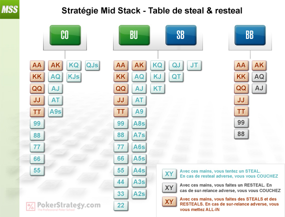 Stratégie Mid Stack - Table de steal & resteal