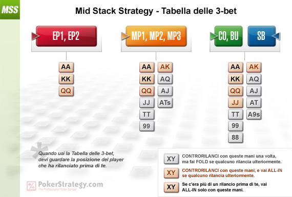 Mid Stack Strategy - Tabella delle 3-bet