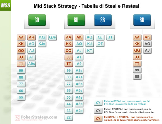 Mid Stack Strategy - Tabella di steal e resteal